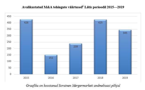 Avalikustatud tehingud Lätis