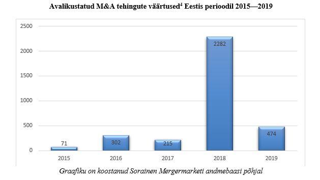 Avalikustatud tehingute väärtused Eestis