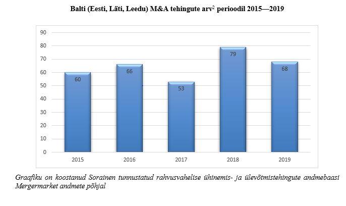 Balti tehingute arv