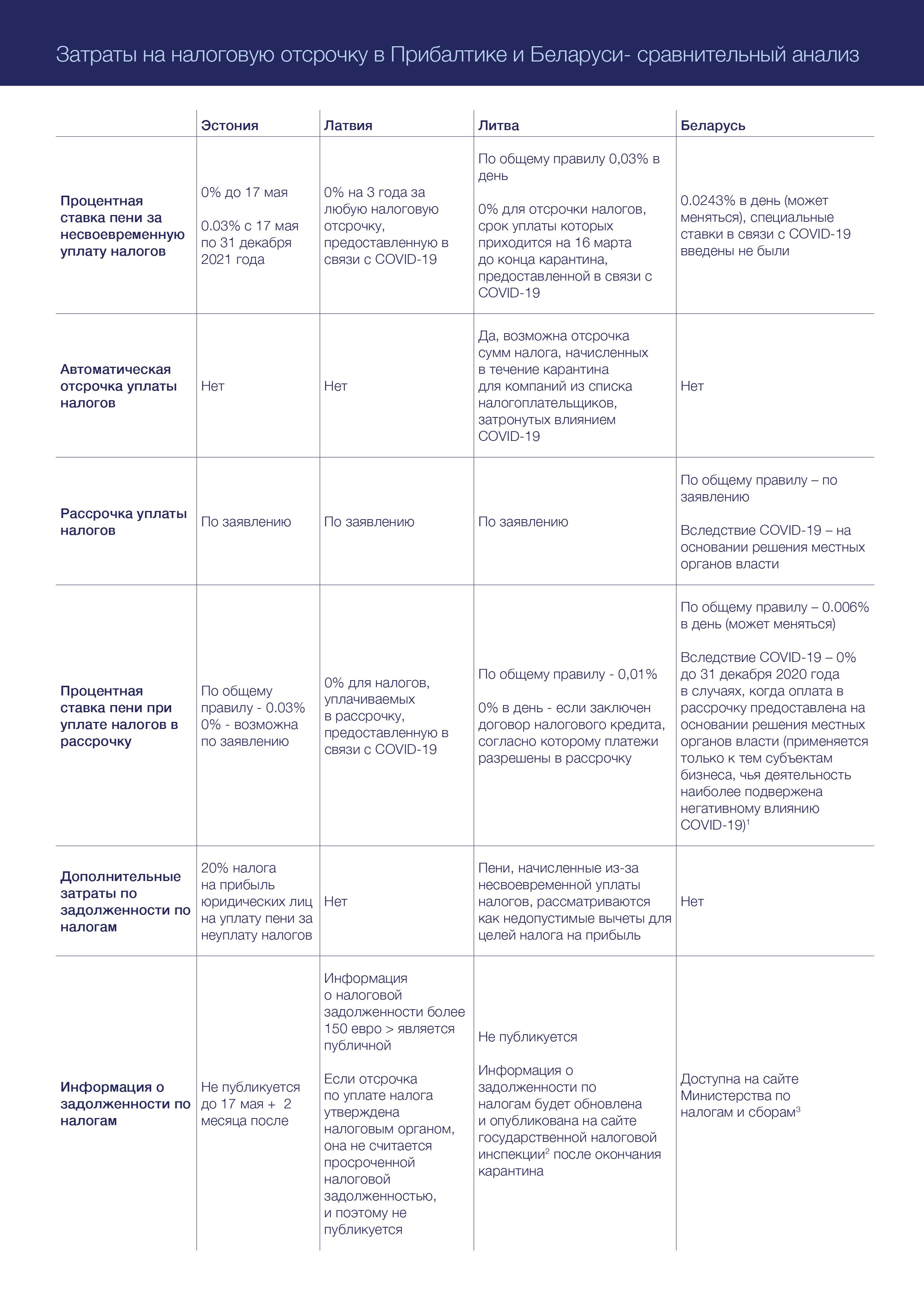 Затраты на налоговую отсрочку в Прибалтике и Беларуси