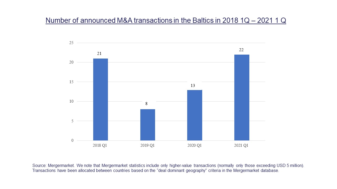 Number of announced M&A transactions  in the Baltics