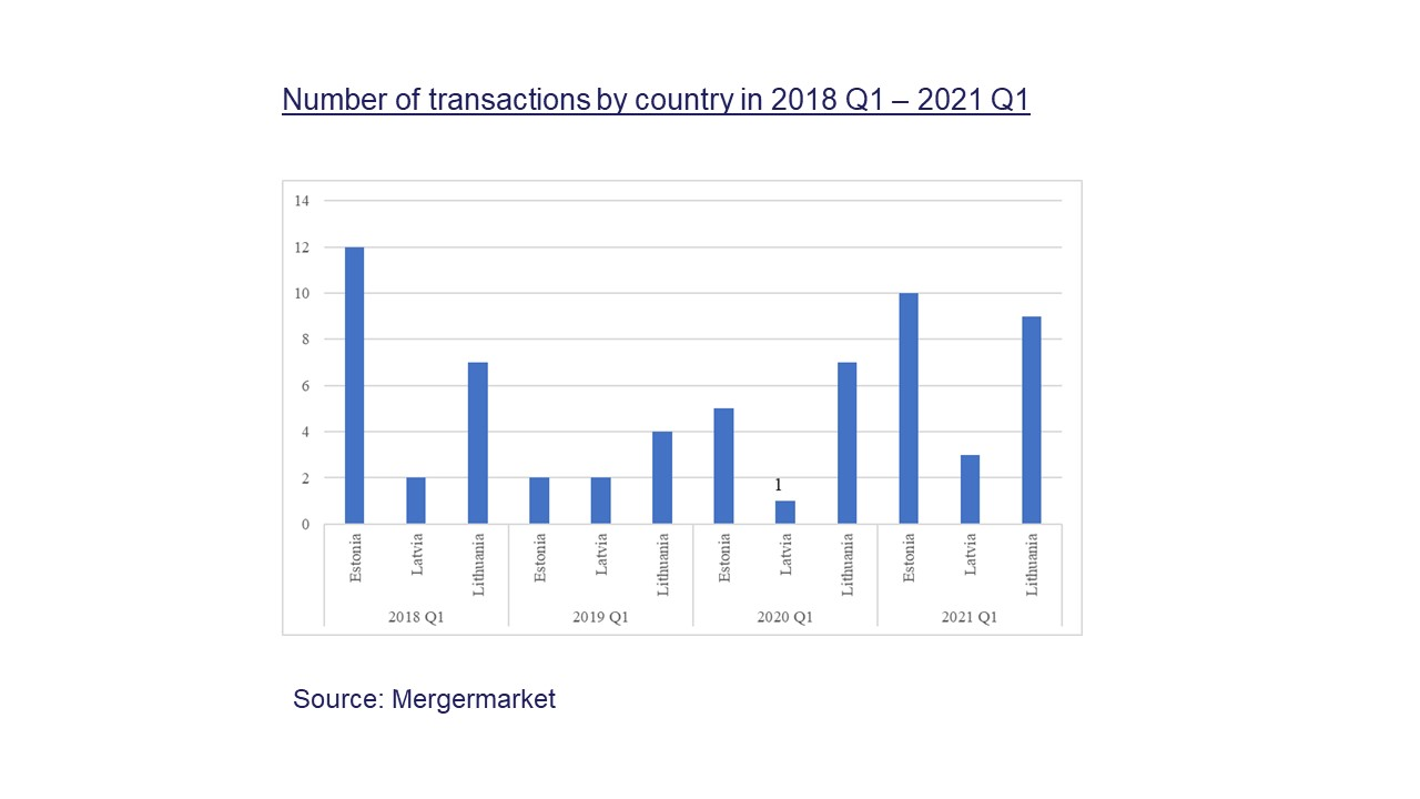 Number of transactions by country in 2018 Q1 and 2021 Q1