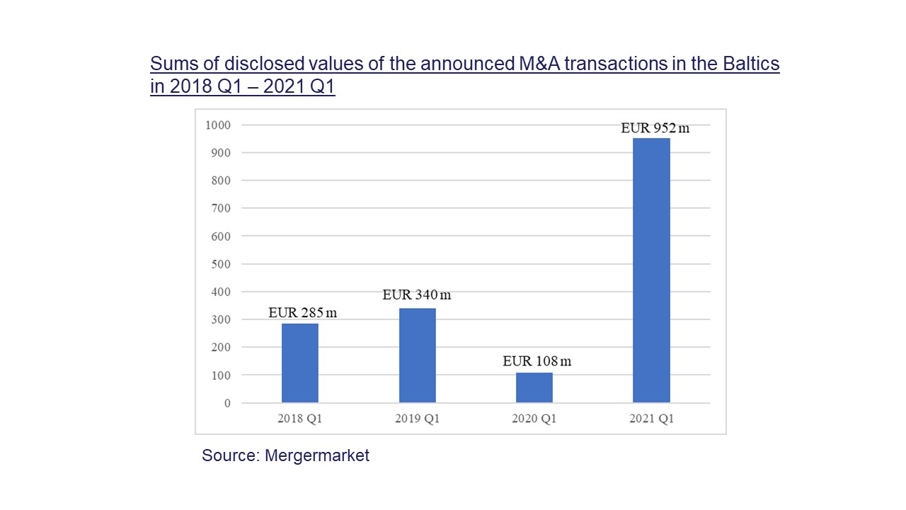 Sums of disclosed values of the announced M&A transactions in the Baltics (Lithuania, Latvia and Estonia) in 2018 Q1 and 2021 Q1