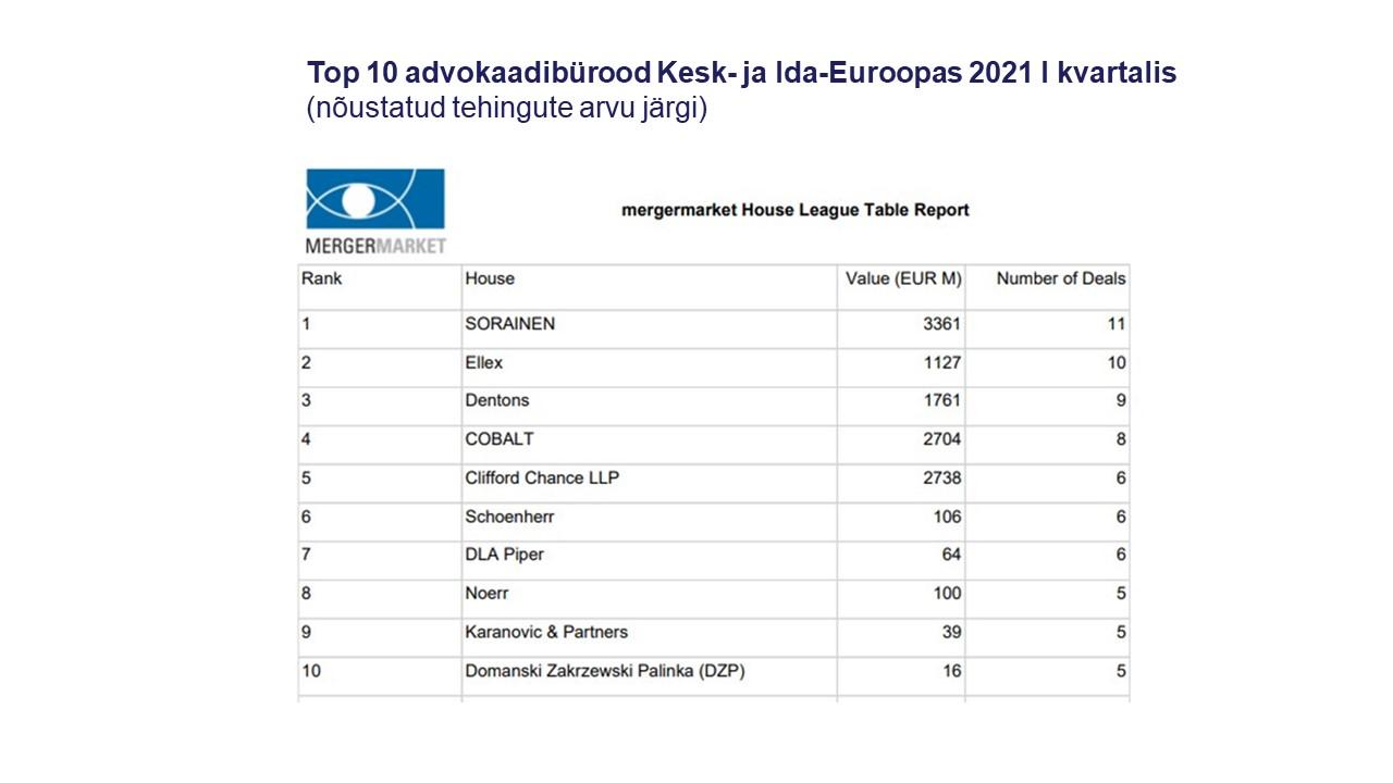 Top 10 advokaadibürood Kesk-ja Ida-Euroopas 2021 I kvartalis nõustatud tehingute arvu järgi