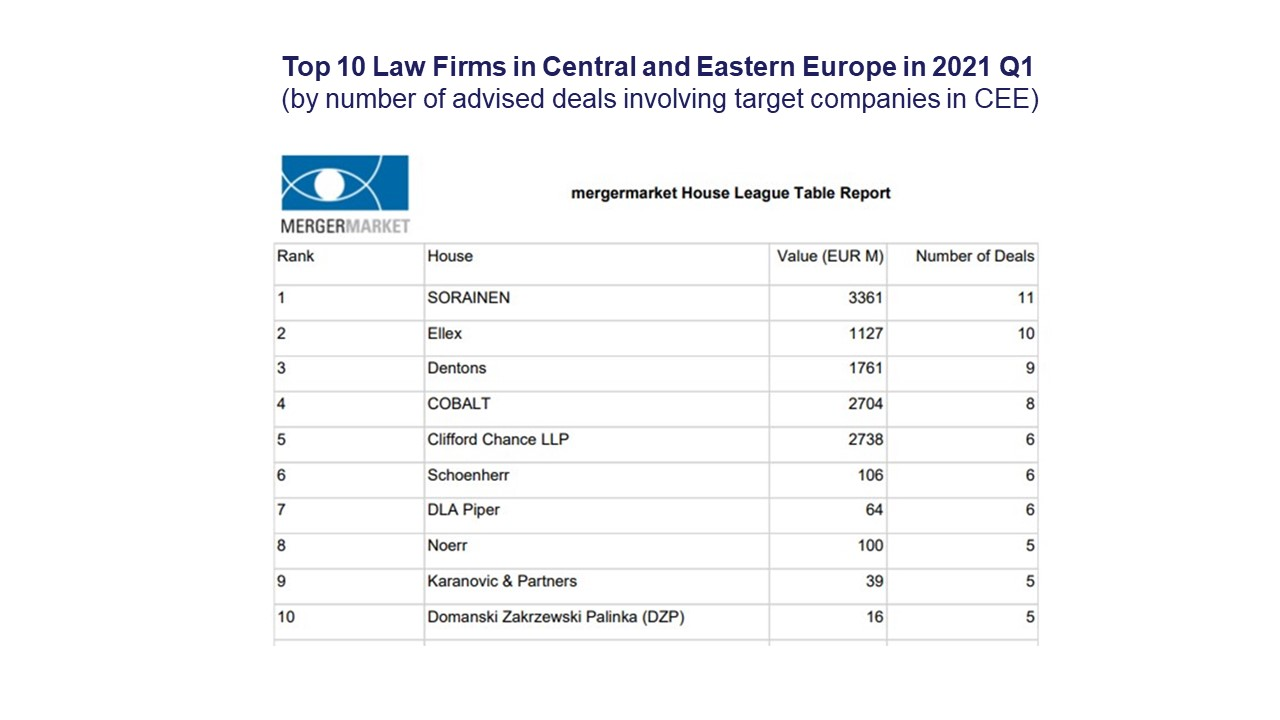 Top 10 Law Firms in Central and Eastern Europe in 2021 Q1 (by number of advised deals involving target companies in CEE)