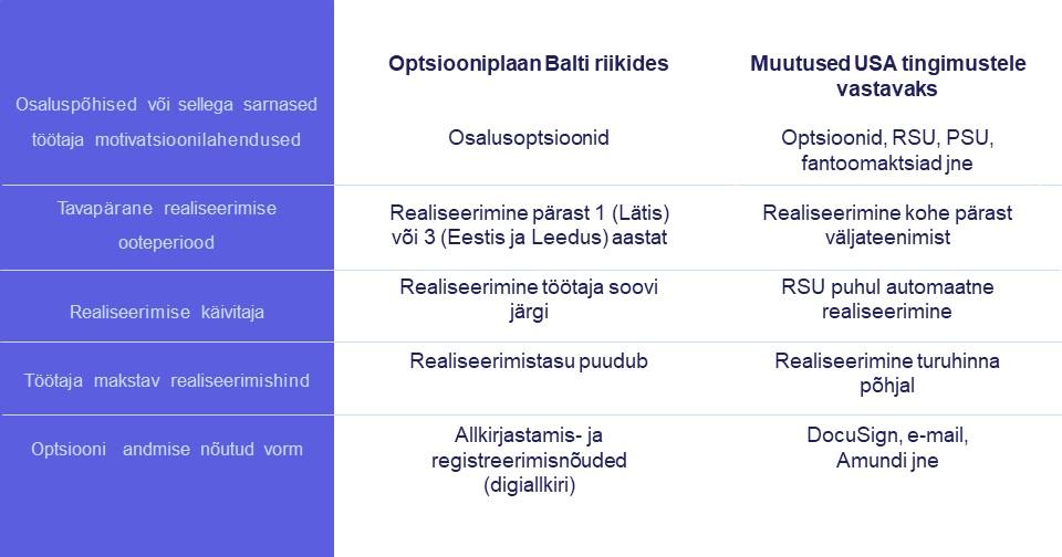 Osalusoptsioonid eestis ja usas